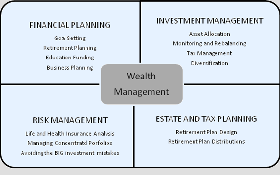 Do financial analysis business plan