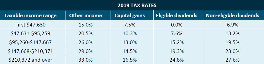 2019 federal budget tax rates
