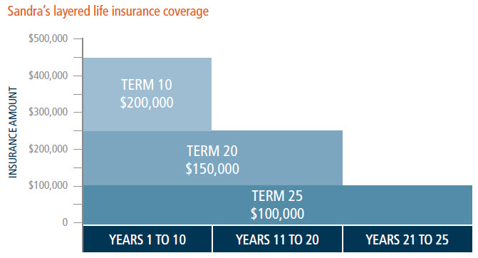 Sandra's layered life insurance coverage